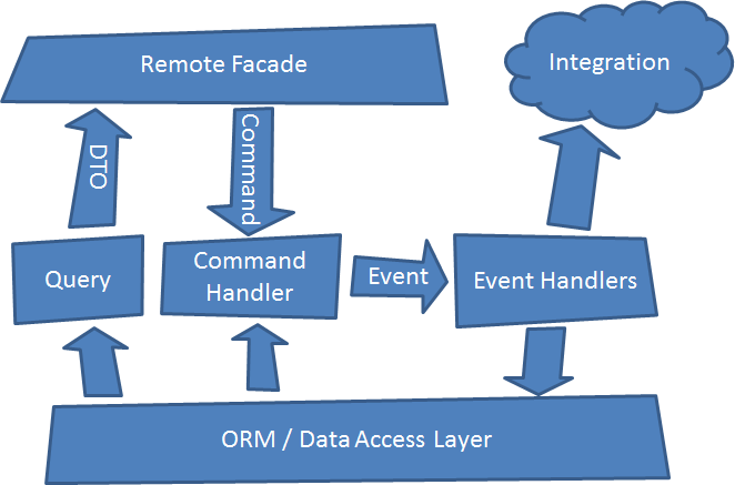 CQRS Authoritative Events