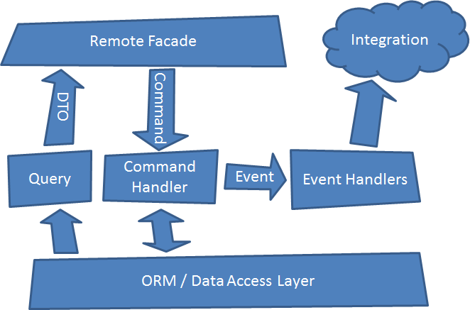 CQRS Events